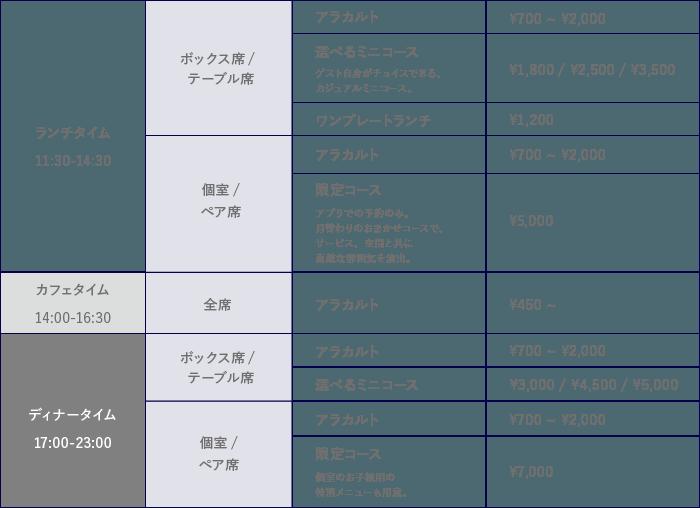 【ランチタイム 11:30〜14:30 ボックス席/テーブル席のメニュー[アラカルト ¥700〜¥2,000][選べるミニコース ¥1,800/¥2,500/¥3,500][ワンプレートランチ ¥1,200] 個室/ペア席のメニュー[アラカルト ¥700〜¥2,000][限定コース[¥5,000]】【カフェタイム 14:00〜16:30 全席共通メニュー[アラカルト ¥450〜]】【ディナータイム 17:00〜23:00 ボックス席/テーブル席のメニュー[アラカルト ¥700〜¥2,000][選べるミニコース ¥3,000/¥4,500/¥5,000] 個室/ペア席のメニュー[アラカルト ¥700〜¥2,000][限定コース ¥7,000]】※時間帯、お席で召し上がれる料理が異なりますのでご注意ください。
