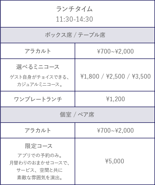 ランチタイム 11:30〜14:30 ボックス席/テーブル席のメニュー[アラカルト ¥700〜¥2,000][選べるミニコース ¥1,800/¥2,500/¥3,500][ワンプレートランチ ¥1,200] 個室/ペア席のメニュー[アラカルト ¥700〜¥2,000][限定コース[¥5,000]